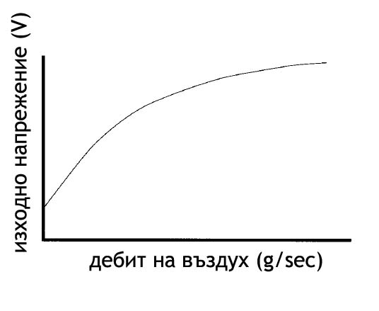 дебитомер MAF - mass air flow - графика
