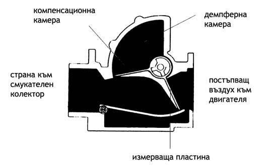 схема на дебитомер - VAF - volume air flow