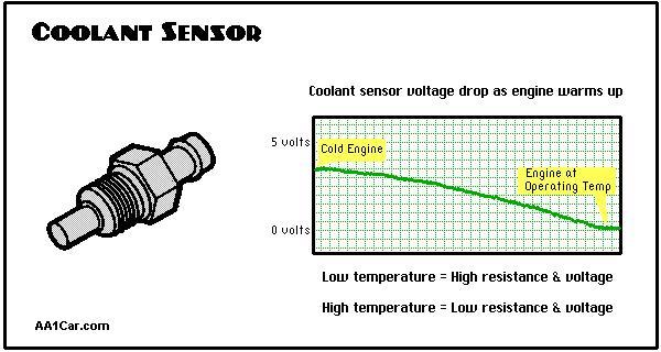температурен датчик графика съпротичление